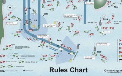 Taktik und Regelkunde (3)
